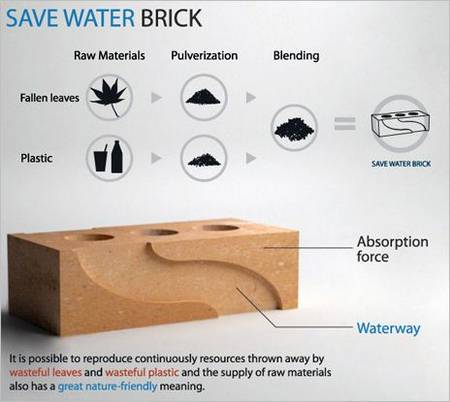 Save Water Brick Ready For The Future