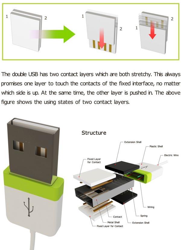 Practical Design Concept Double U Usb Port Gadgetsin