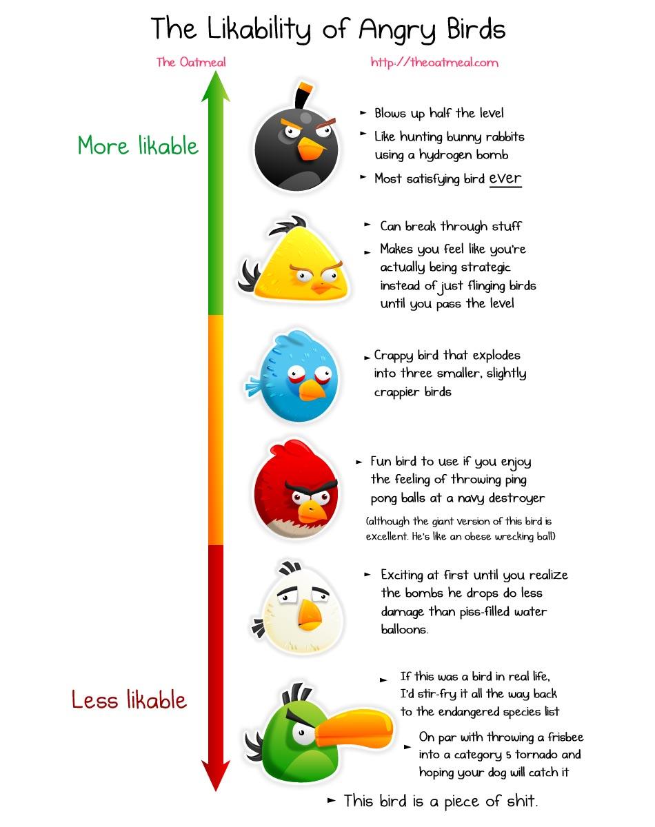 Likability Ranking Of Angry Birds Gadgetsin