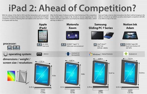 Infographic about iPad 2 and Other Tablets