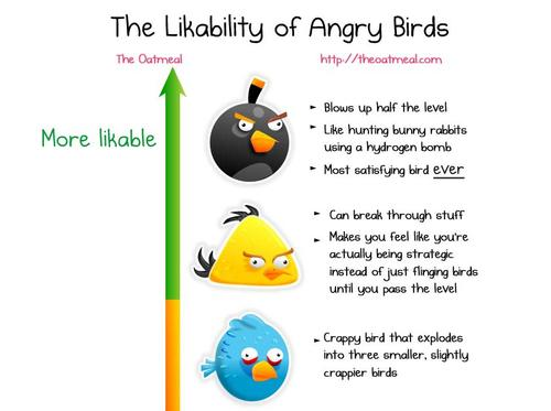Likability Ranking of Angry Birds