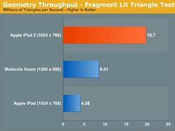 iPad 2 GPU Benchmarks