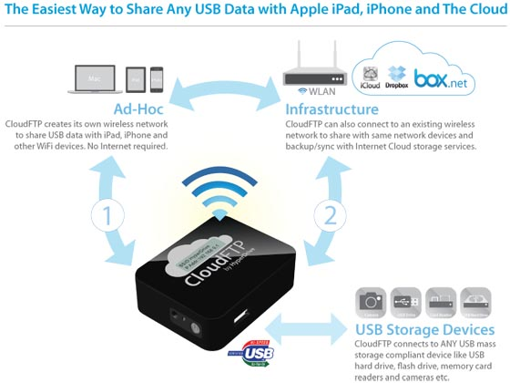 CloudFTP Wireless USB Storage Adapter for iPhone and iPad