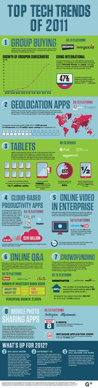 top_tech_trend_of_2011_infographic_2.jpg