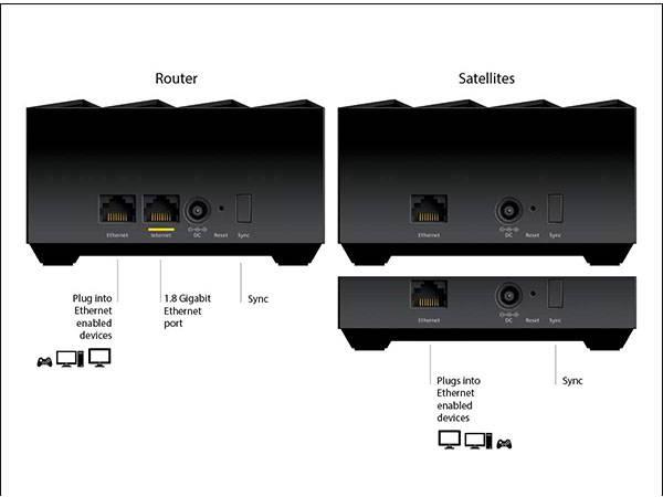NETGEAR Nighthawk MK63S WiFi 6 Mesh System with 2 Satellite Extenders